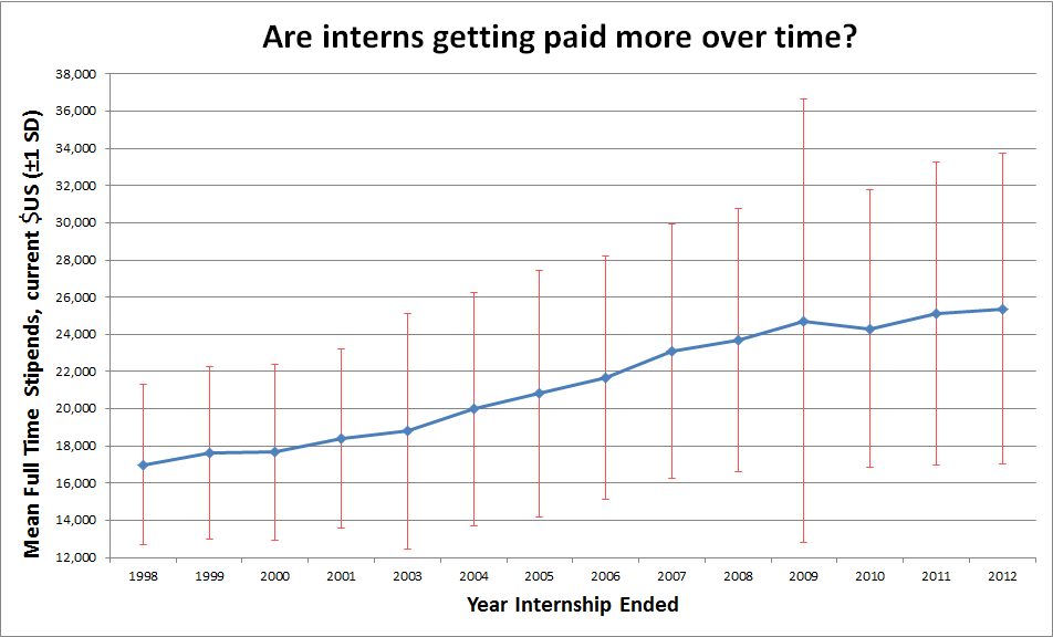 Intern Stipends