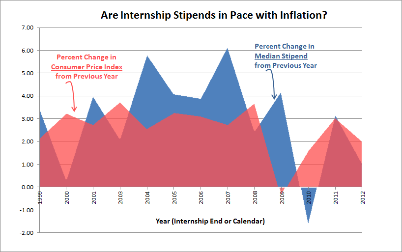 Stipends vs CPI